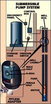 Pumpdiagram on Deep Well Submersible Pump Installation