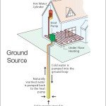 How Does Geothermal Heating and Cooling Work