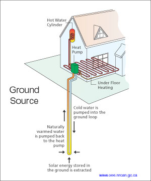 Geothermal heating well drilling cleaning in for Most efficient heat source for home